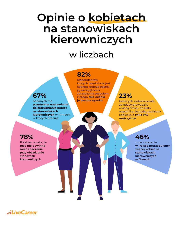 kobiety na stanowiskach kierowniczych badanie
